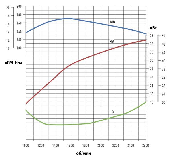 Крутящий момент двигателя - Какой дизель лучше?