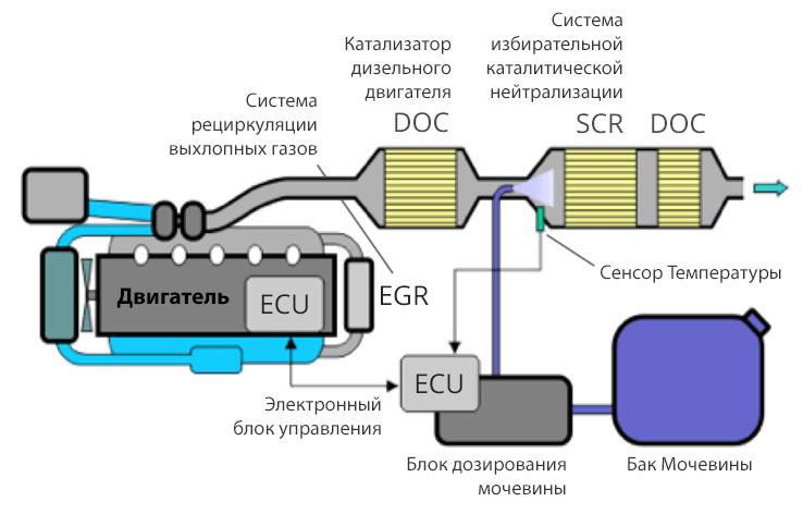 Какой дизельный двигатель лучше - вредные выбросы