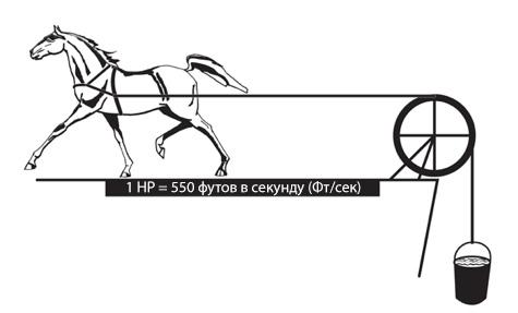 Почему мощность двигателя измеряется в лошадиных силах